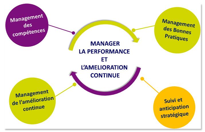 Manager la performance et l'amélioration continue